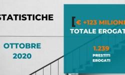 Borsadelcredito erogati prestiti per 13 milioni Ottobre 2020