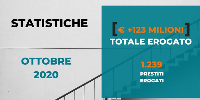 Record di Borsadelcredito.it che ha erogato 13 milioni di prestiti alle PMI in Ottobre e 123 milioni dalla sua fondazione