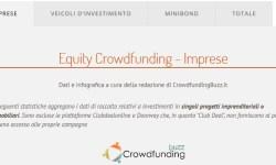 Nuova infografica statistiche equity crowdfunding