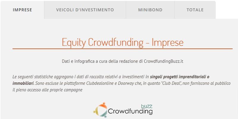 Statistiche Equity crowdfunding: la nuova infografica di Crowdfunding Buzz