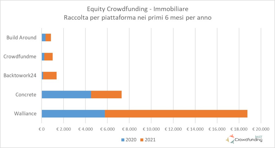 Equity Crowdfunding Italia (real estate) Q2 2021
