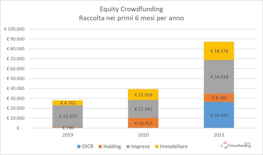 Equity Crowdfunding Italia settore Q2 2021