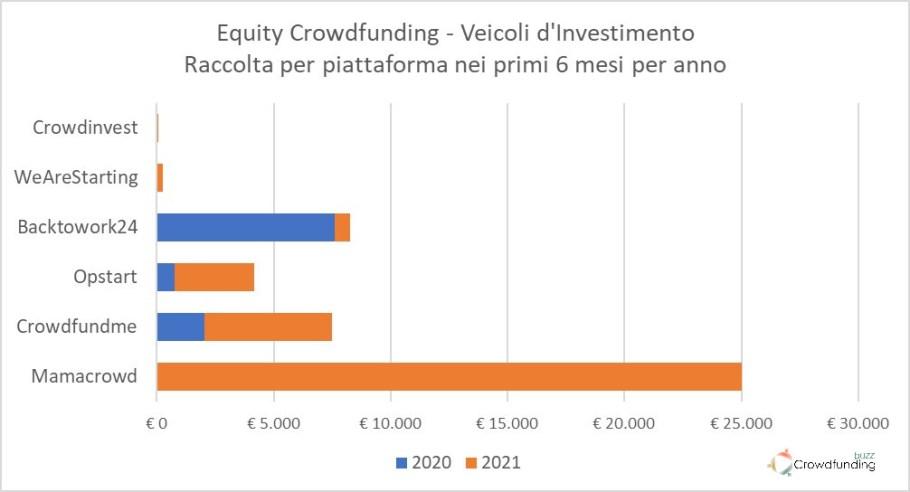 Equity Crowdfunding Italia veicoli di investimento Q2 2021