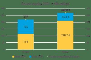 Analisi equity crowdfunding - Raccolta e round vs VC