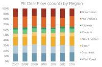 Pitchbook Deal Flow by Region