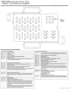 dRock96Marquis' Panther Platform Fuse charts page