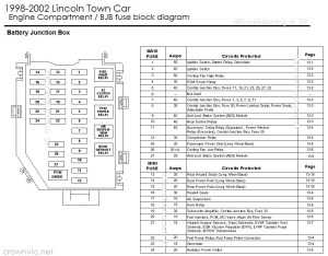 CarFusebox: Lincoln town car engine fuse box diagram