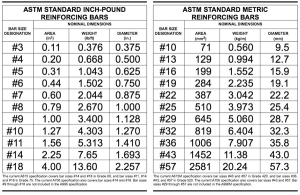 Rebar  Stock Sizes by the ton  Owens 6305969999