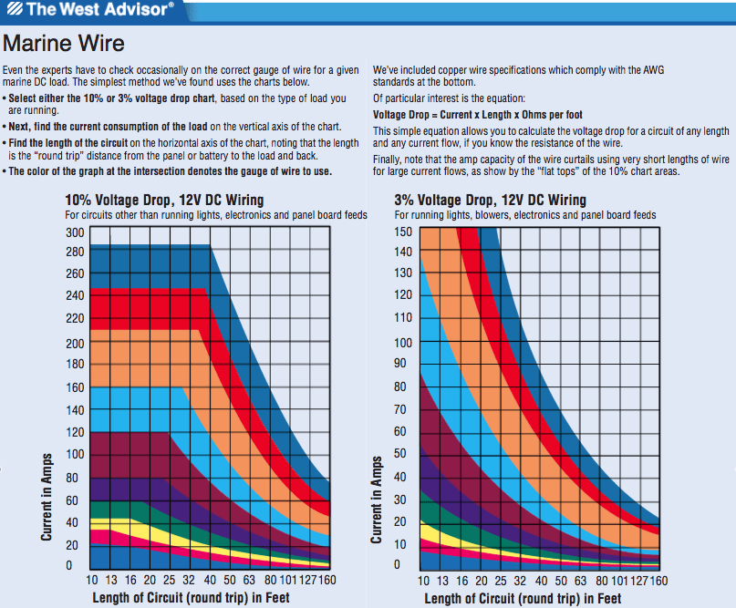 Exelent 12v Wire Gauge Chart Amps Image Collection - Electrical ...