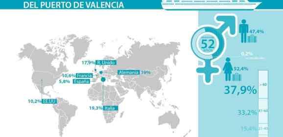 """Valenciaport presenta en Lisboa su oferta de cruceros bajo el lema """"Valencia se viste de verde"""""""