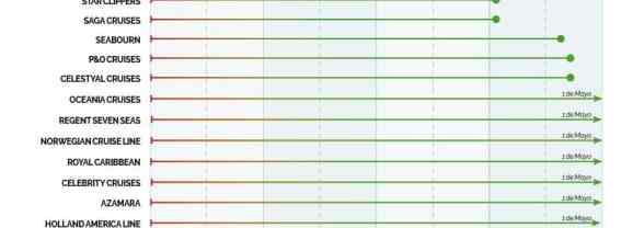 Calendario de retorno a la actividad de las navieras de crucero (Actualizado a día 19 de enero 2021)