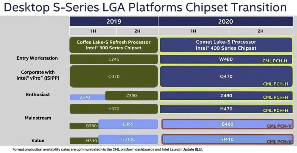 Intel-Comet-Lake-LGA1200-transit