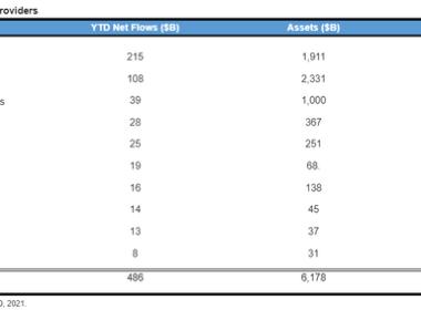 Les investisseurs boursiers misent sur ce secteur dans la reprise du COVID, tandis que JPMorgan intensifie son jeu ETF