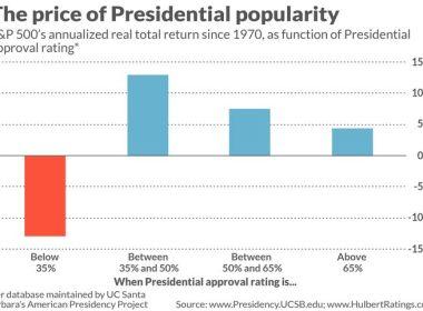 Opinion: pourquoi les actions sont susceptibles d'augmenter si la cote d'approbation de Biden continue de baisser