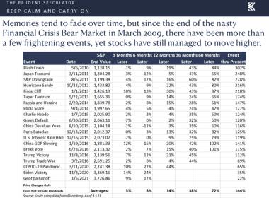 Wall Street voit jusqu'à 56% de hausse pour ses 20 actions préférées