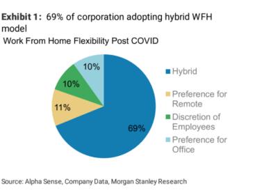 Près de 70 % des grandes entreprises américaines adoptent un modèle de travail flexible, selon Morgan Stanley