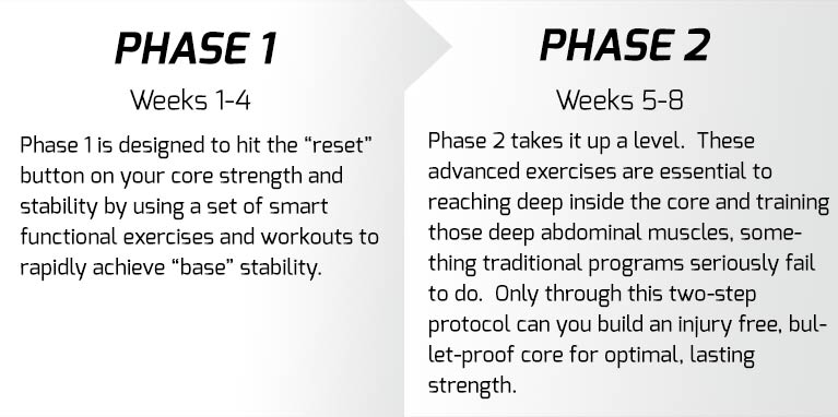 "The first phase is designed to hit the ""reset"" button on your core strength and stability by using a set of smart functional exercises and workouts to rapidly achieve ""base"" stability. The second phase takes it up a level. The sequential flow is essential to reaching deep inside the core and training those deep abdominal muscles, something  traditional programs seriously fail to do. Only through this two-step sequence can you unpack and then reconstruct your core for optimal, lasting strength."