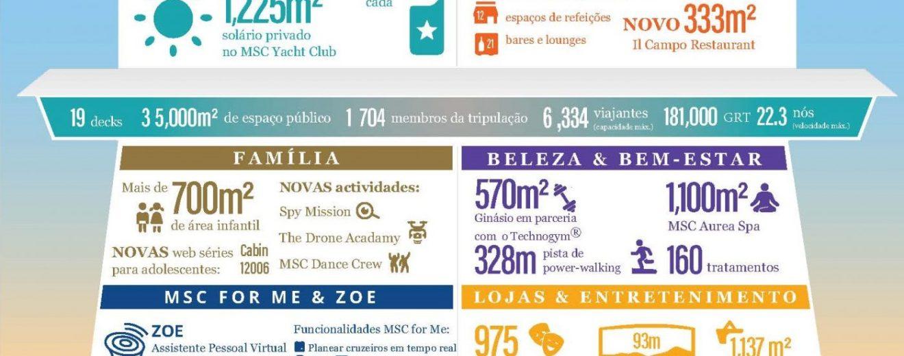 Os números do MSC Grandiosa