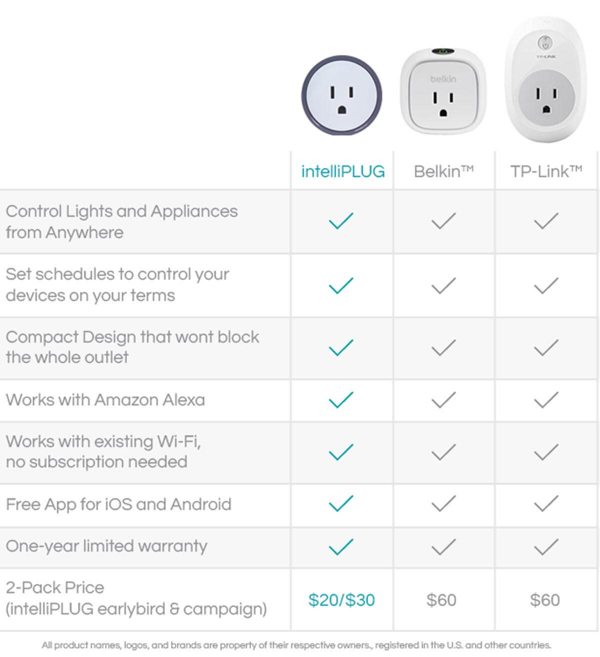 Intelliplug The World S Smallest Most Affordable Smart