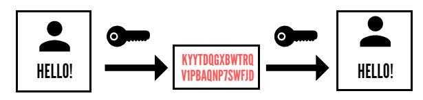 Симметричная криптография