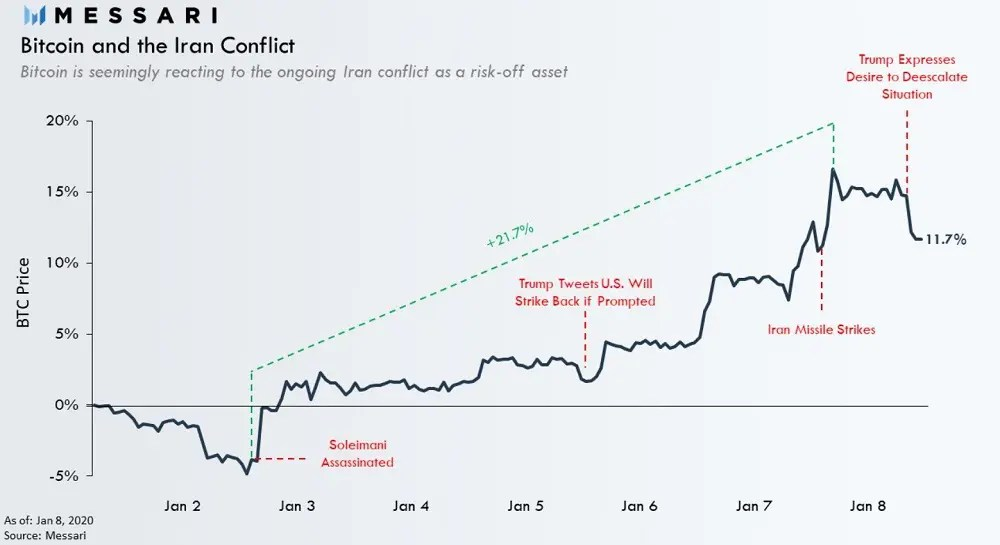Bitcoin Iran conflict