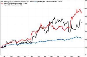 إرتفاع أسعار أسهم شركات العملات الرقمية