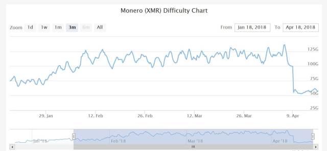 تعدين العملة الرقمية المشفرة مونيرو Monero