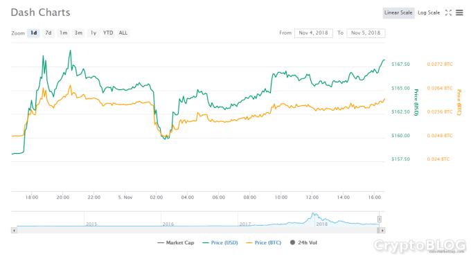 DASH. CoinMarketCap