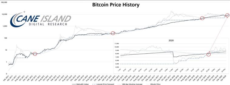 El precio de Bitcoin, el valor de Metcalfe, el precio más bajo a futuro y el gráfico de 200DMA