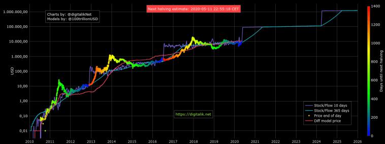 Gráfico de stock-to-flow de Bitcoin al 6 de mayo de 2020