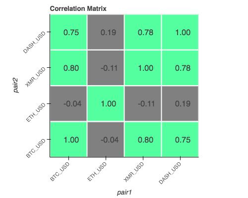 Correlation Matrix for Cryptocurrencies