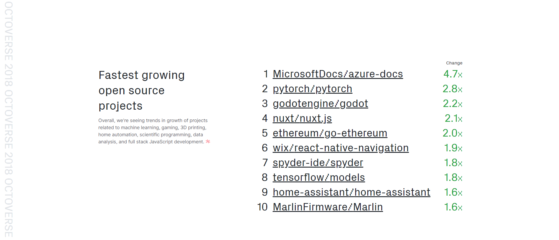 Ethereum Go is the 5th Fastest Growing Project on Github