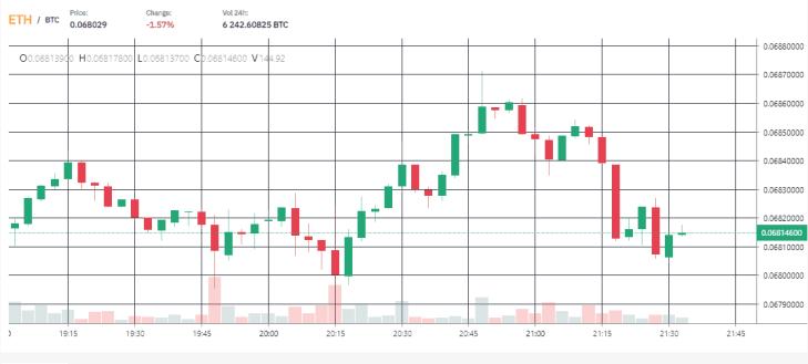 Fake Xraytrade Chart