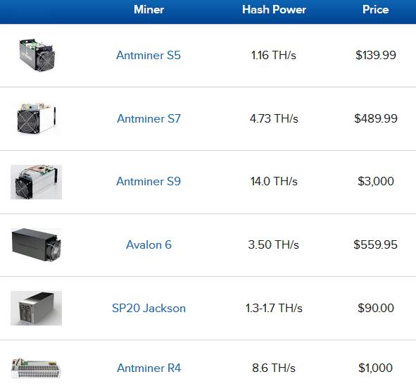 S5 Antminer Cloud Mining Dedicated Bitcoin Mining Profit