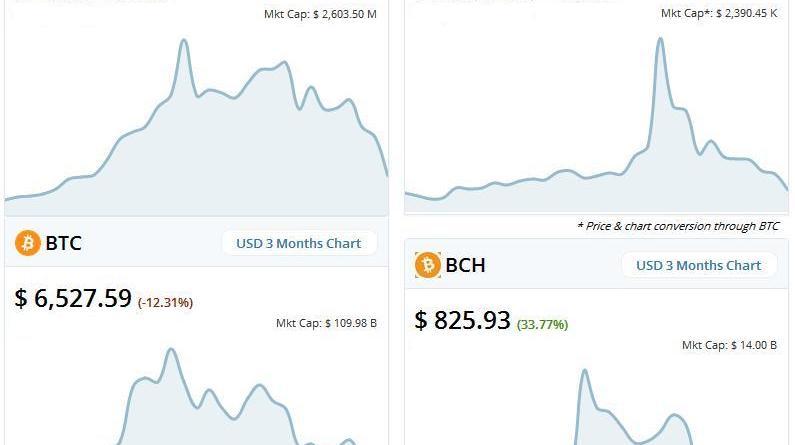 Top 10 cryptocurrencies to mine