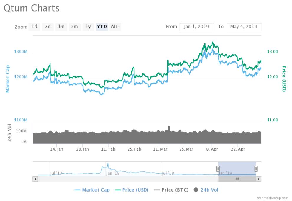 Qtum Price Chart