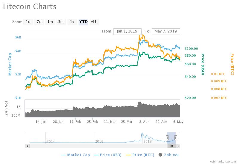 Litecoin price 7th May 2019