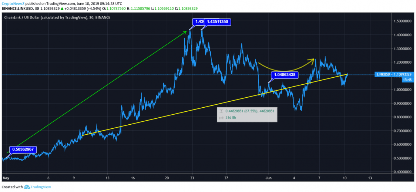 Chainlink Price Chart -10 June