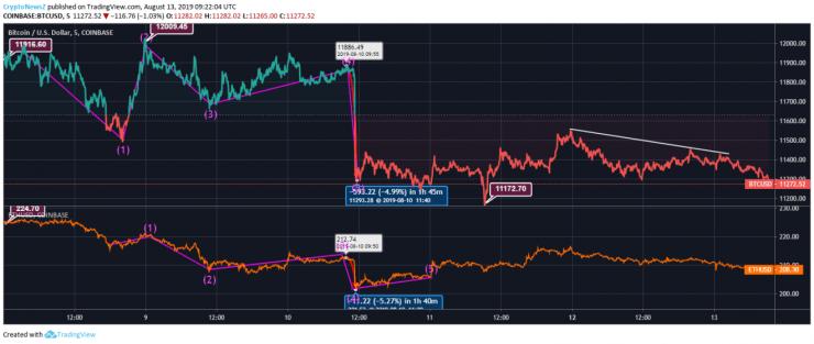 Bitcoin/Ethereum Price Chart