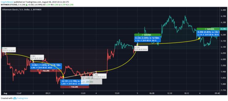 Ethereum Classic Price Chart - 06 Aug