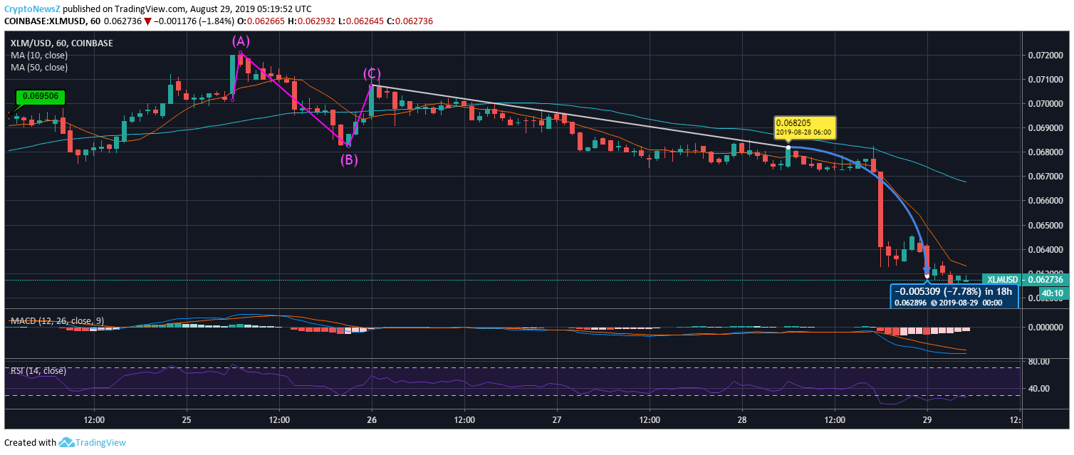 Stellar Price Chart