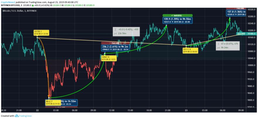 Bitcoin price chart - Aug 23