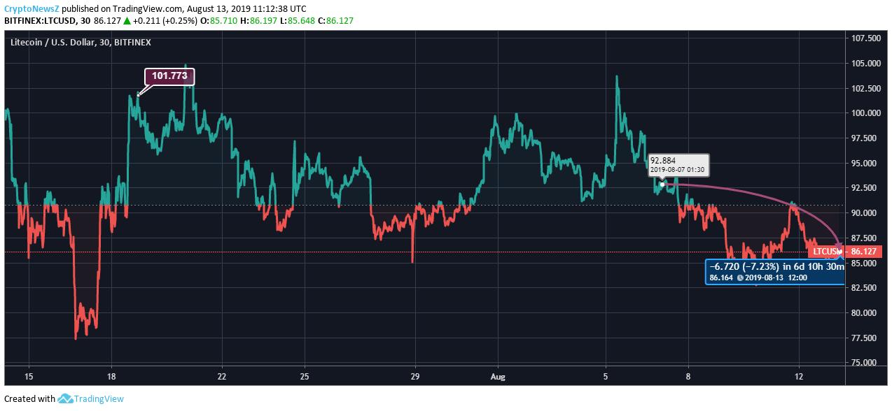 Litecoin price chart - Aug 13