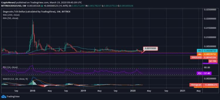 Dogecoin Loses Traction & Appears Flat on the Weekly Chart