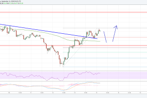 Litecoin Price Analysis: Can LTC/USD Hold Gains Above $52?