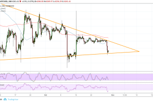 Bitcoin (BTC) Price Analysis: Another Consolidation Test