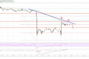 Litecoin Price Analysis: LTC/USD's Previous Support Now Resistance
