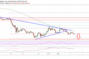 Litecoin Price Analysis: LTC/USD Resumes Significant Downtrend