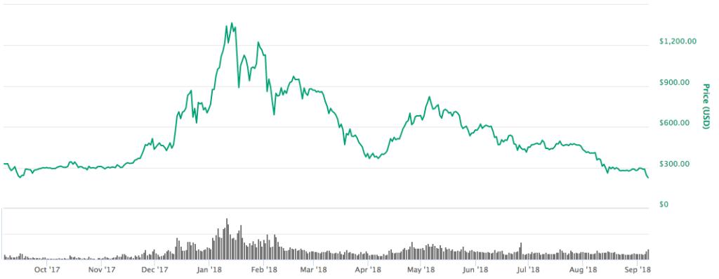 Actuele waarde bitcoins binary options auto trader erfahrungen babbel