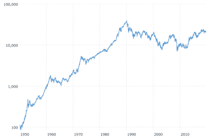 Japan Stock market - Historical data
